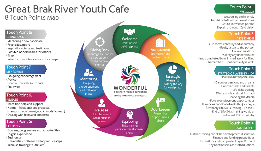 Youth Cafe Touch Points